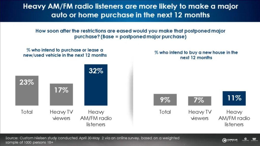 Auditeurs-Radio