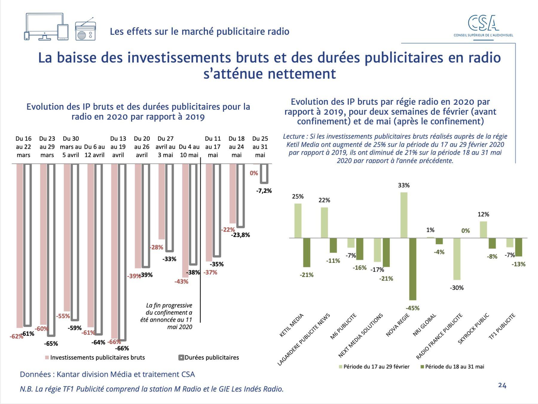 Panaorama_CSA_Investissements_radio_06.2020