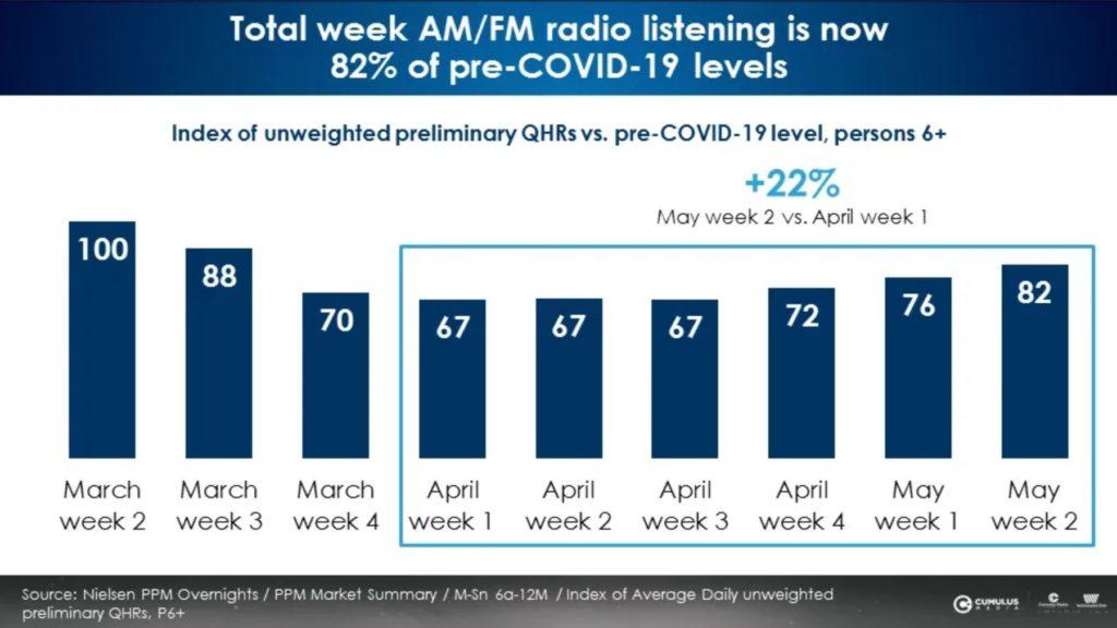 Total-week-listening-levels
