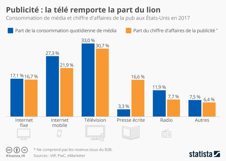 rapport_audience_pub_media