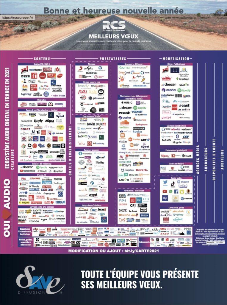 Ecosysteme audio digital 2021