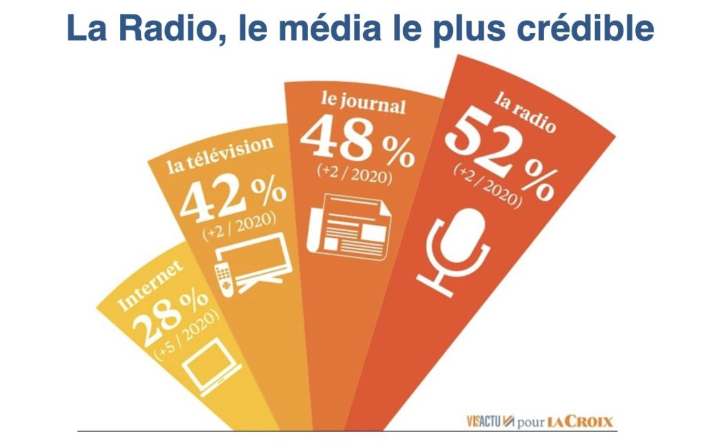 La radio le media le pus crédible