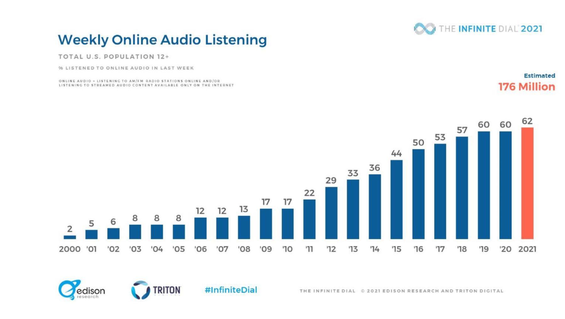 Inifinite Dial 2021 audio 1