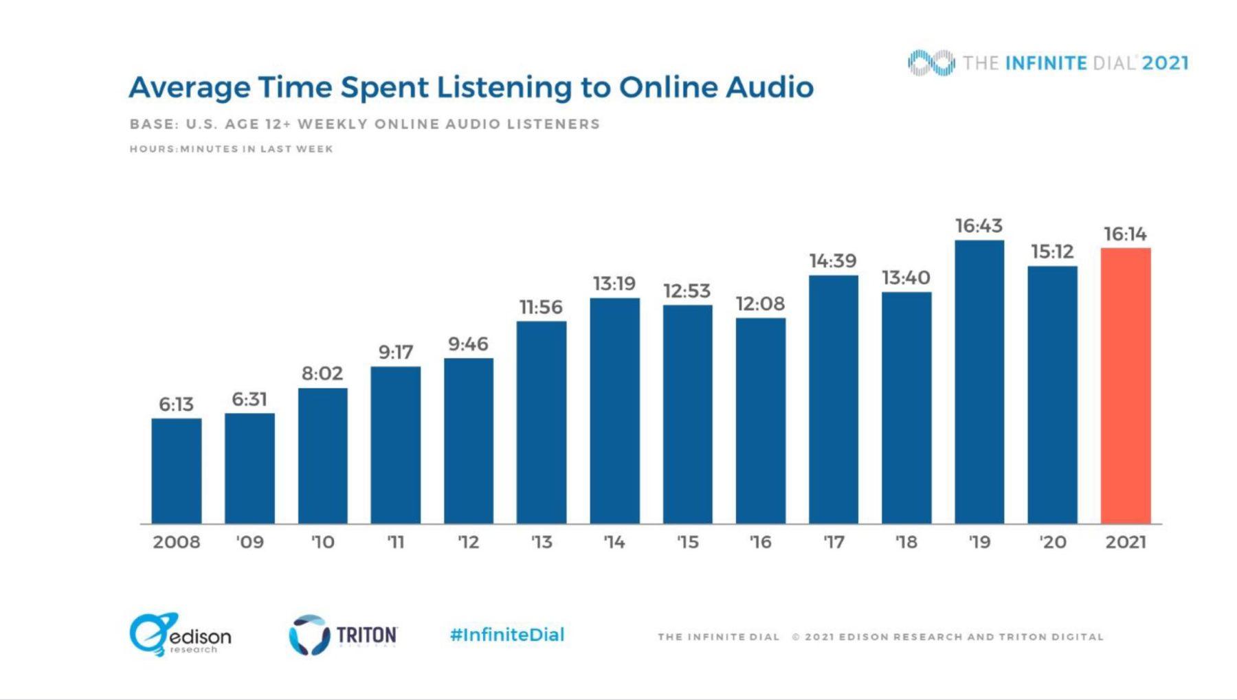 Inifinite Dial 2021 audio